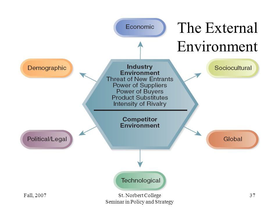 dynamic external environments The term 'business environment' connotes external forces as stated above, the business environment is multifaceted, complex, and dynamic in nature.