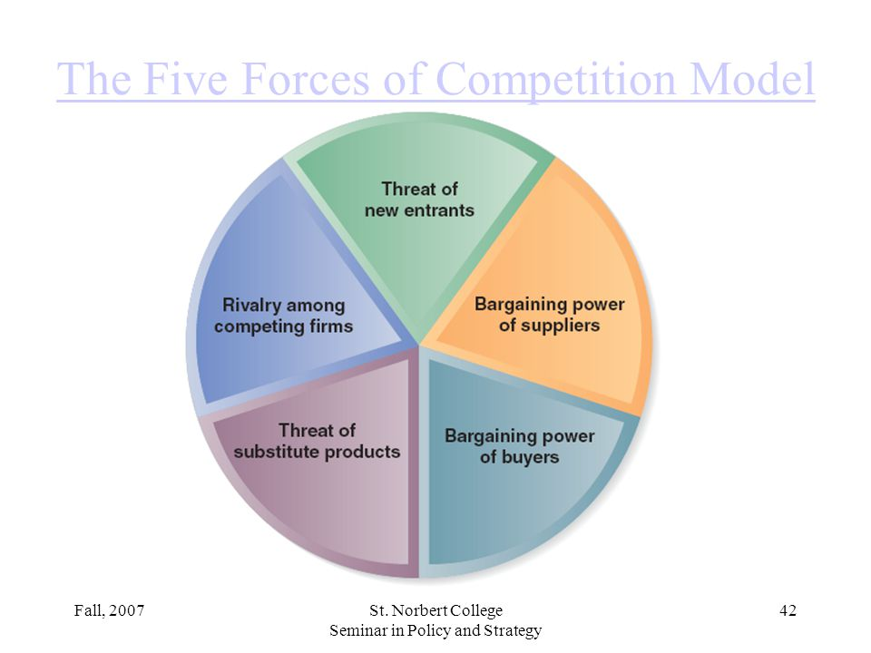 The Five Forces of Competition Model