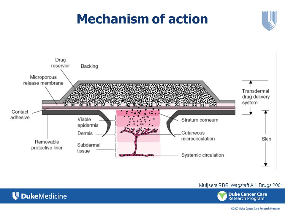 Mechanism of action Muijsers RBR, Wagstaff AJ. Drugs 2001