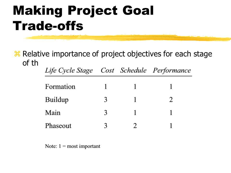 Making Project Goal Trade-offs