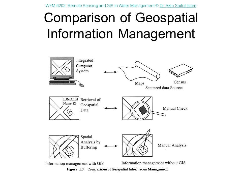 Comparison of Geospatial Information Management