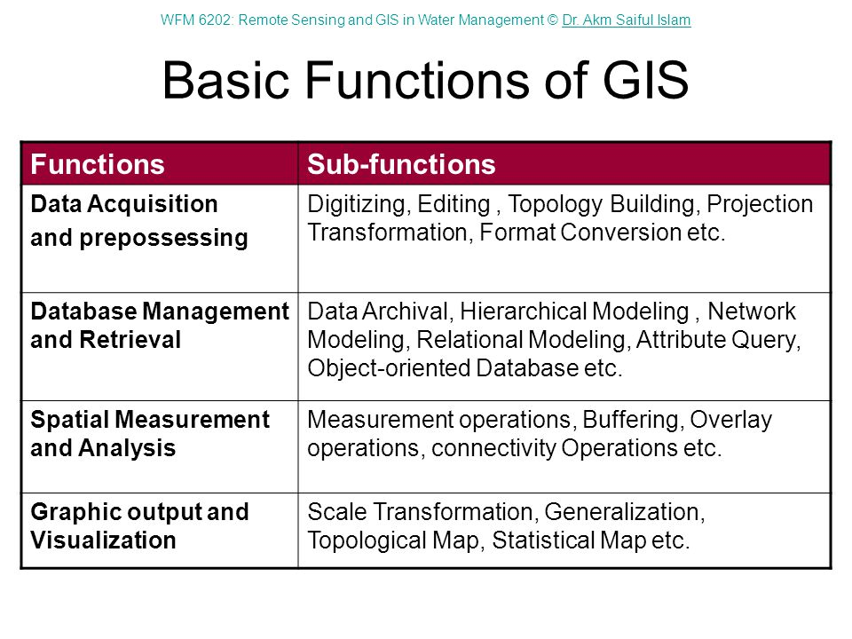 Basic Functions of GIS Functions Sub-functions Data Acquisition