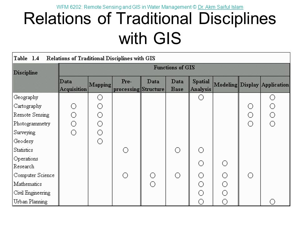 Relations of Traditional Disciplines with GIS