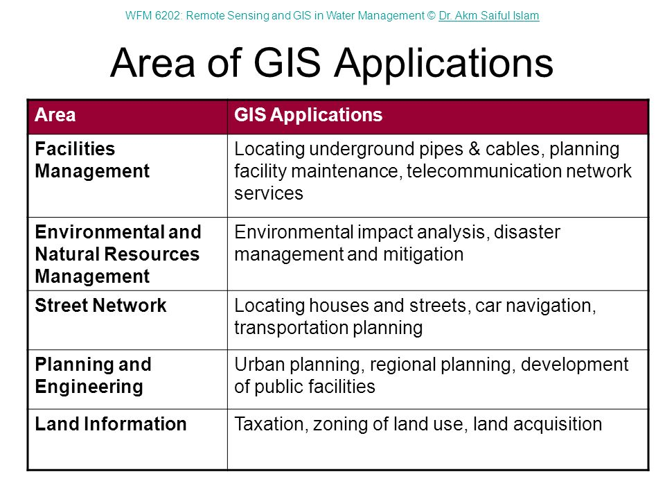 Area of GIS Applications