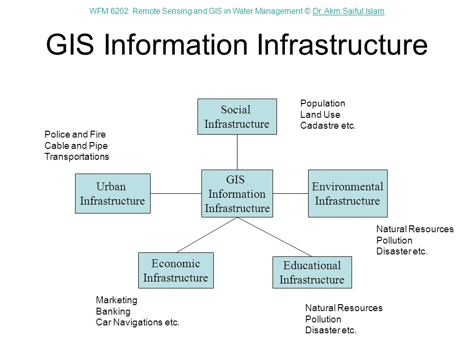GIS Information Infrastructure