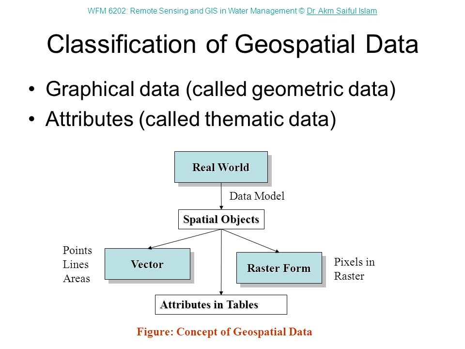 Classification of Geospatial Data