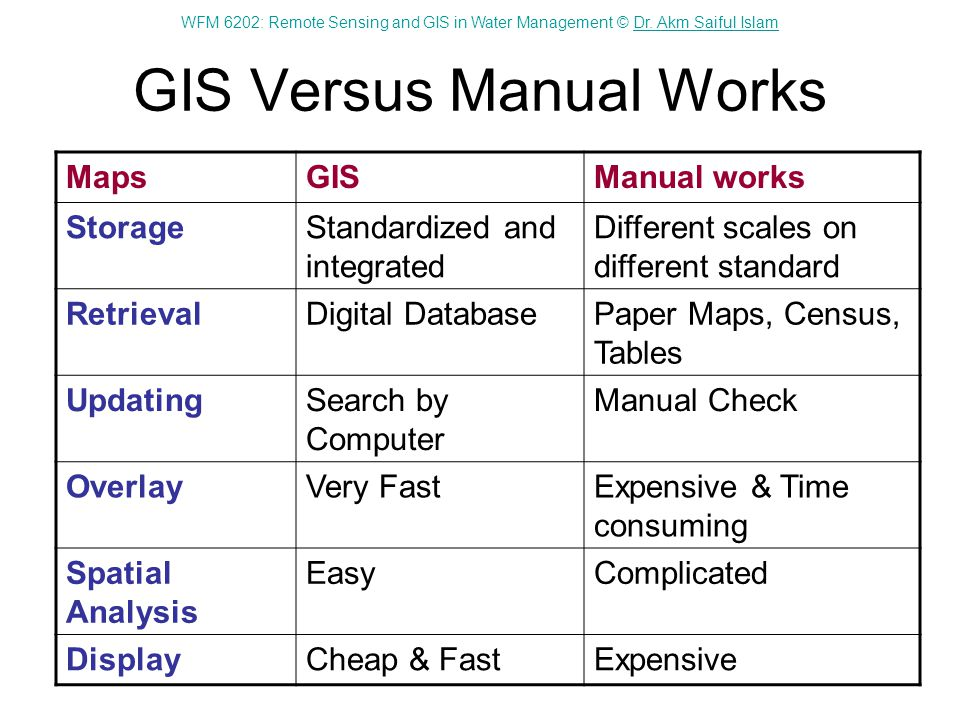 GIS Versus Manual Works