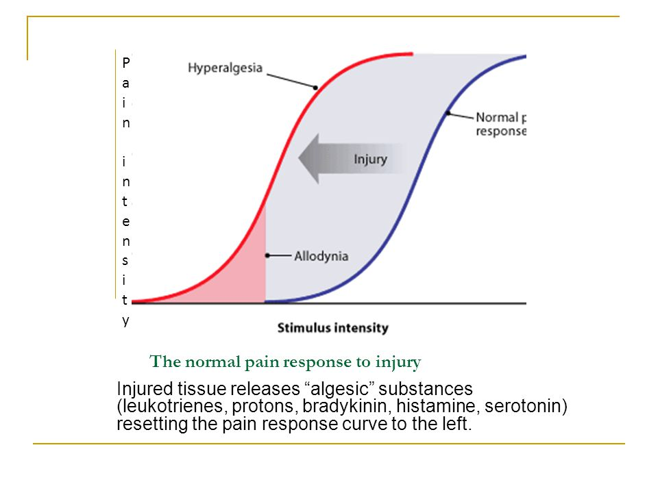 The normal pain response to injury