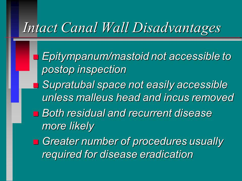 Intact Canal Wall Disadvantages