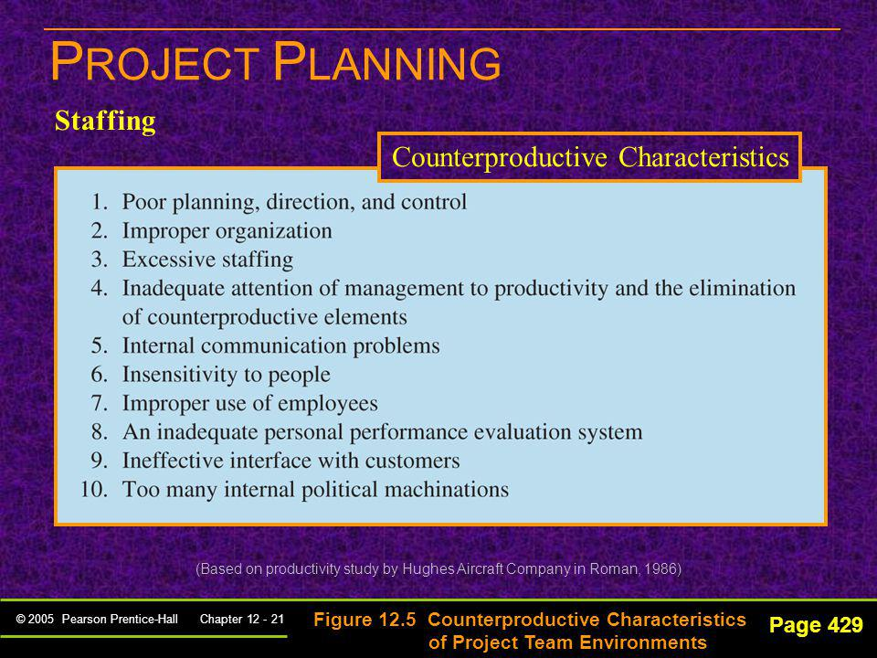 Counterproductive Characteristics