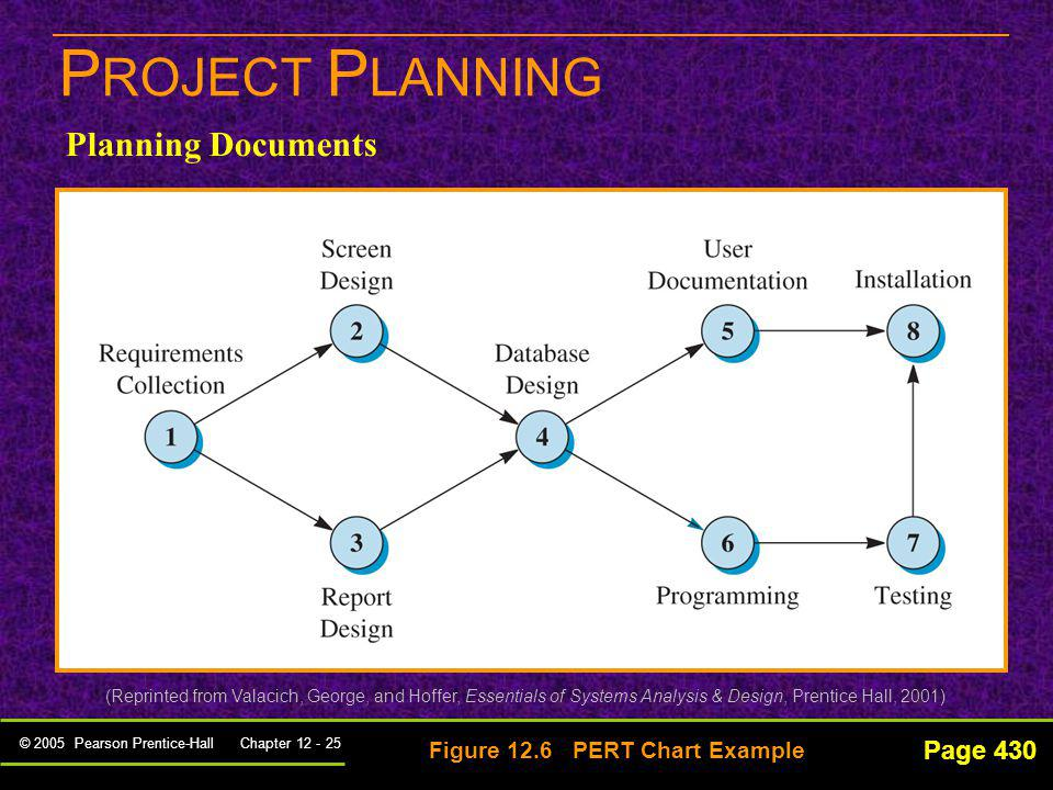 PROJECT PLANNING Planning Documents Page 430