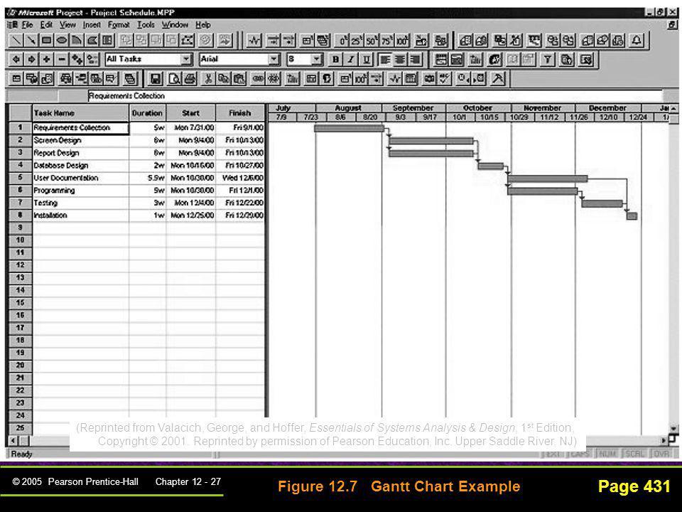 Page 431 Figure 12.7 Gantt Chart Example