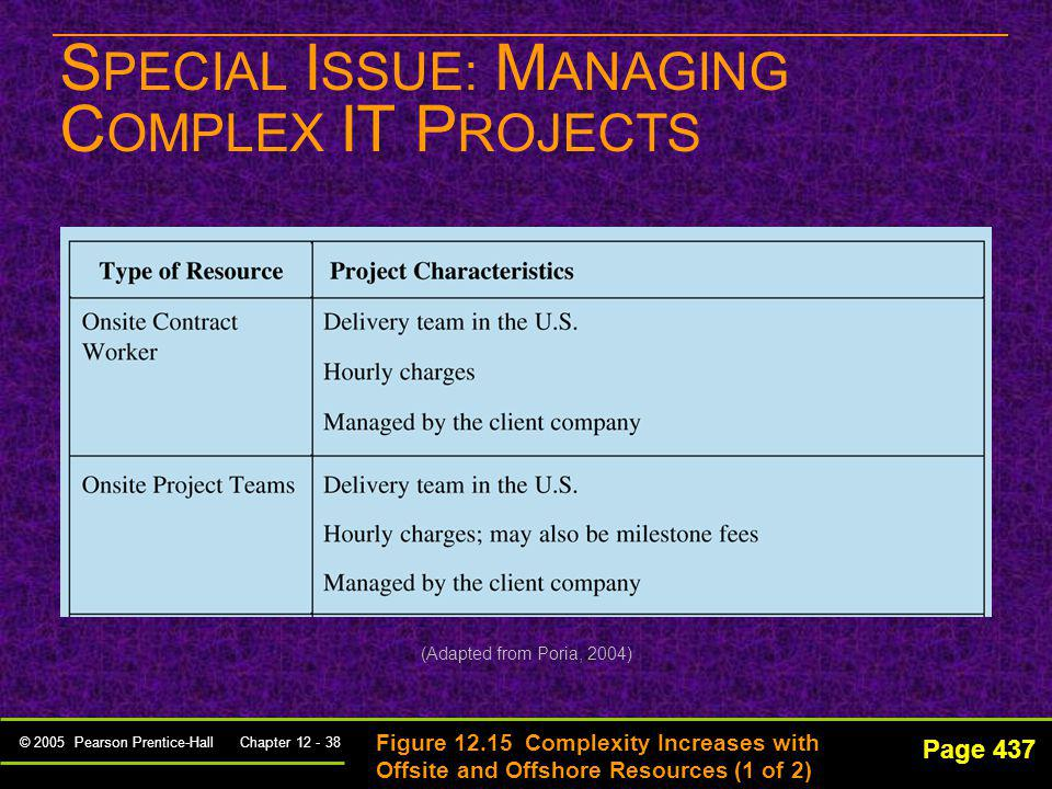 SPECIAL ISSUE: MANAGING COMPLEX IT PROJECTS