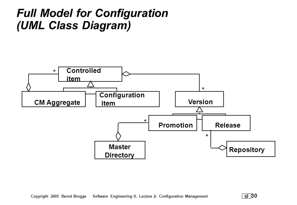 Full Model for Configuration (UML Class Diagram)