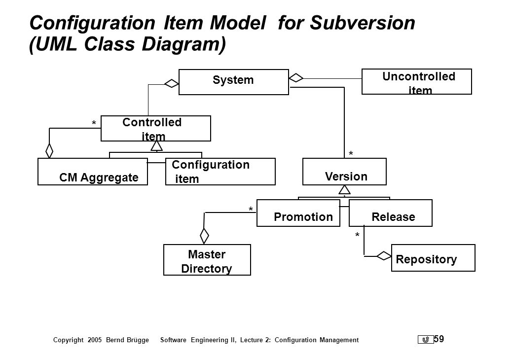 Configuration Item Model for Subversion (UML Class Diagram)