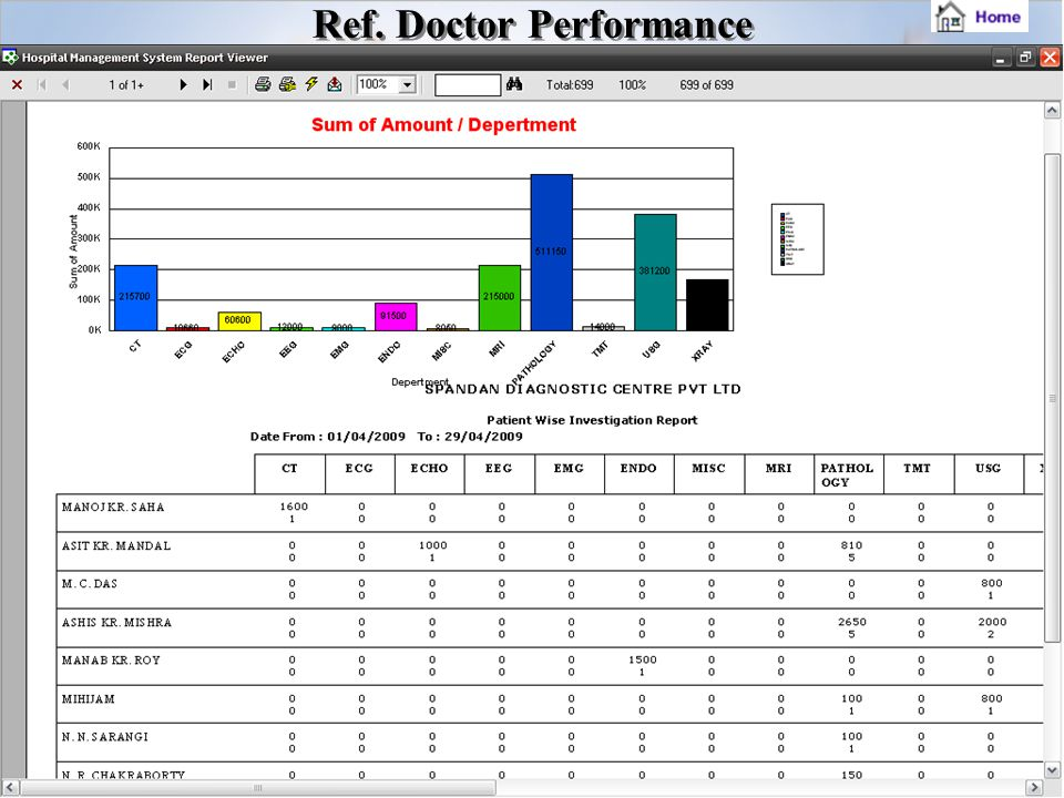 Ref. Doctor Performance