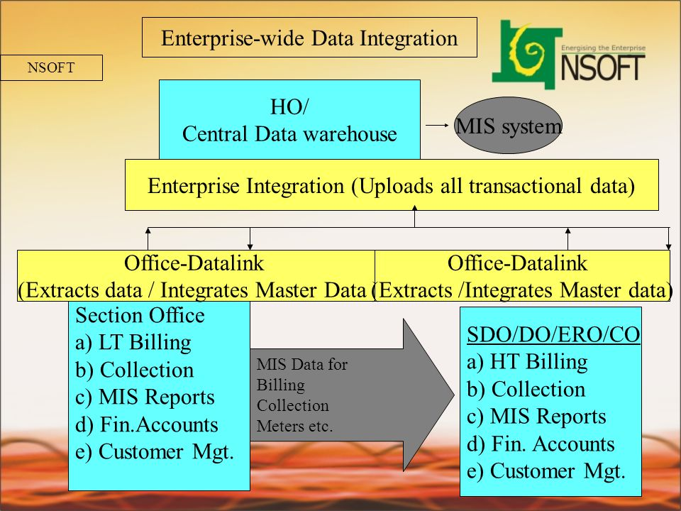 Enterprise-wide Data Integration