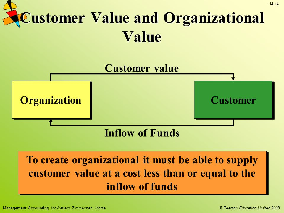 Customer Value and Organizational Value