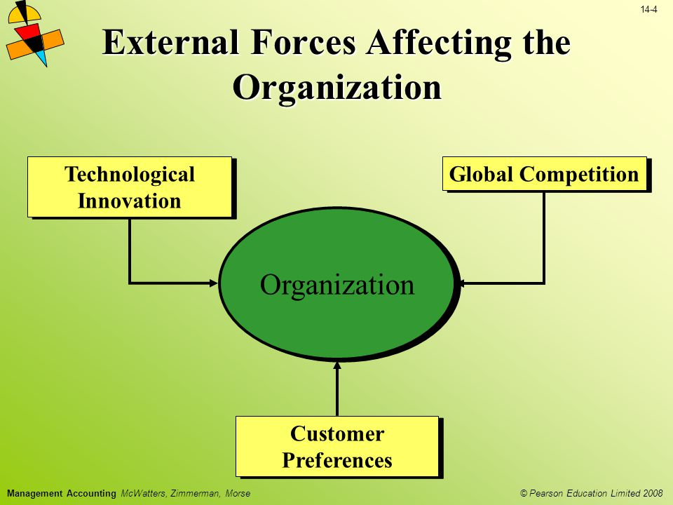 External Forces Affecting the Organization