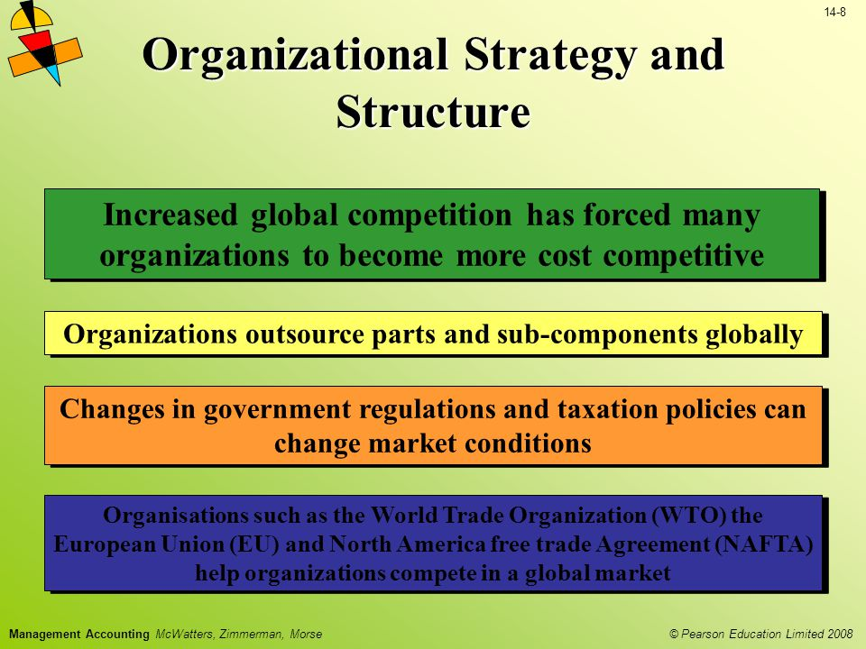 Organizational Strategy and Structure