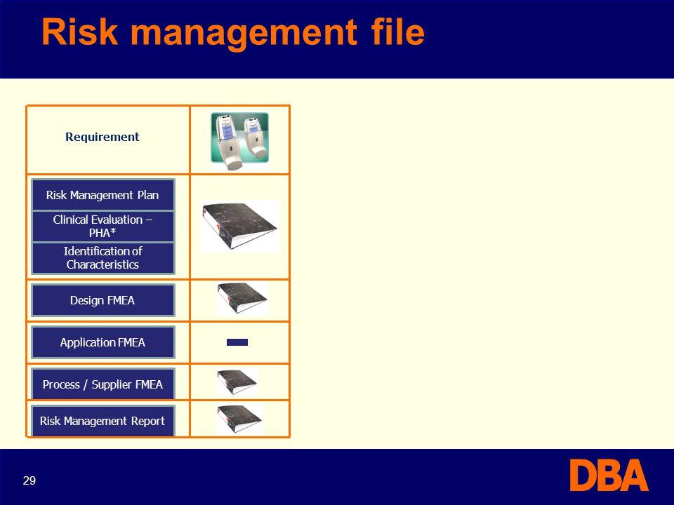 Risk management file Requirement Risk Management Plan