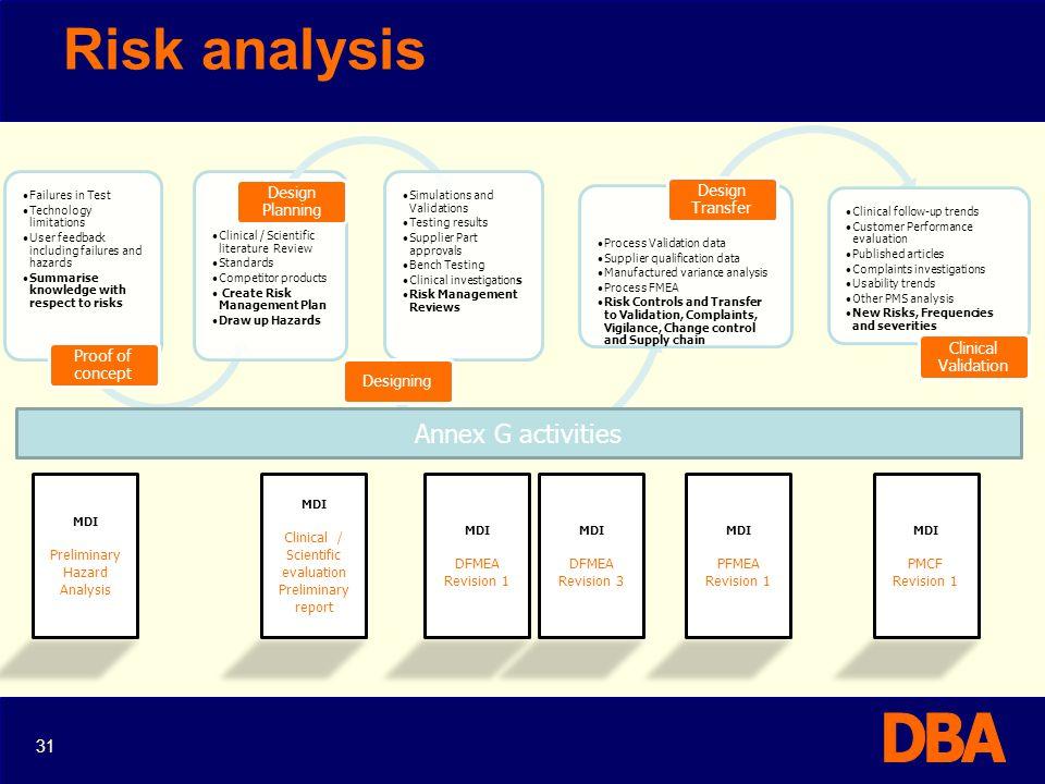 Risk analysis Annex G activities 31 Preliminary Hazard Analysis