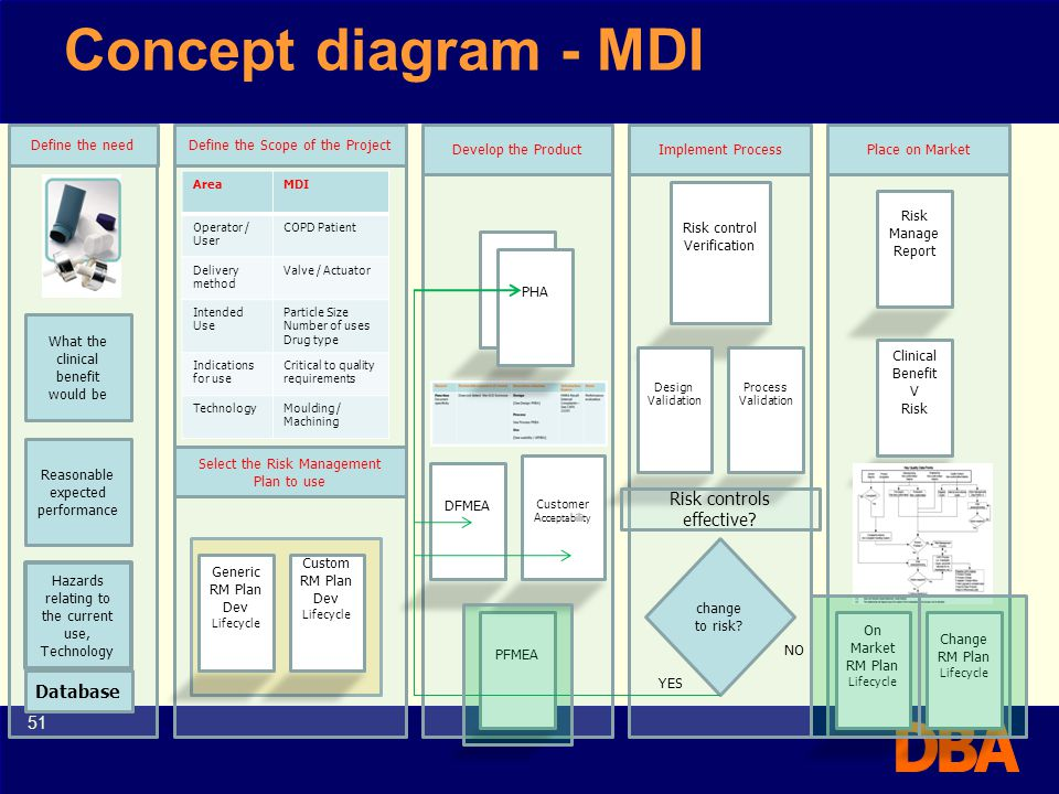 Concept diagram - MDI Risk controls effective Database 51