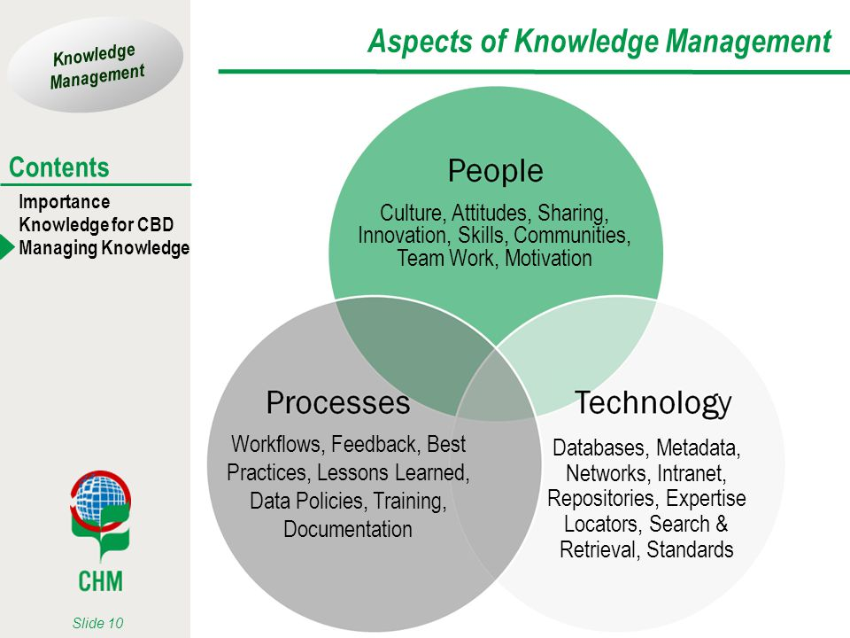 Aspects of Knowledge Management
