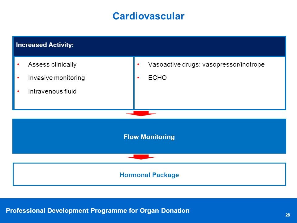 Cardiovascular Increased Activity: Assess clinically. Invasive monitoring. Intravenous fluid. Vasoactive drugs: vasopressor/inotrope.