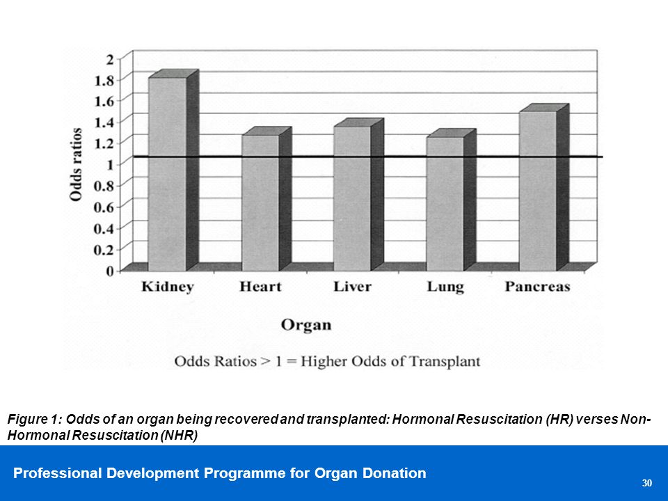Figure 1: Odds of an organ being recovered and transplanted: Hormonal Resuscitation (HR) verses Non-Hormonal Resuscitation (NHR)