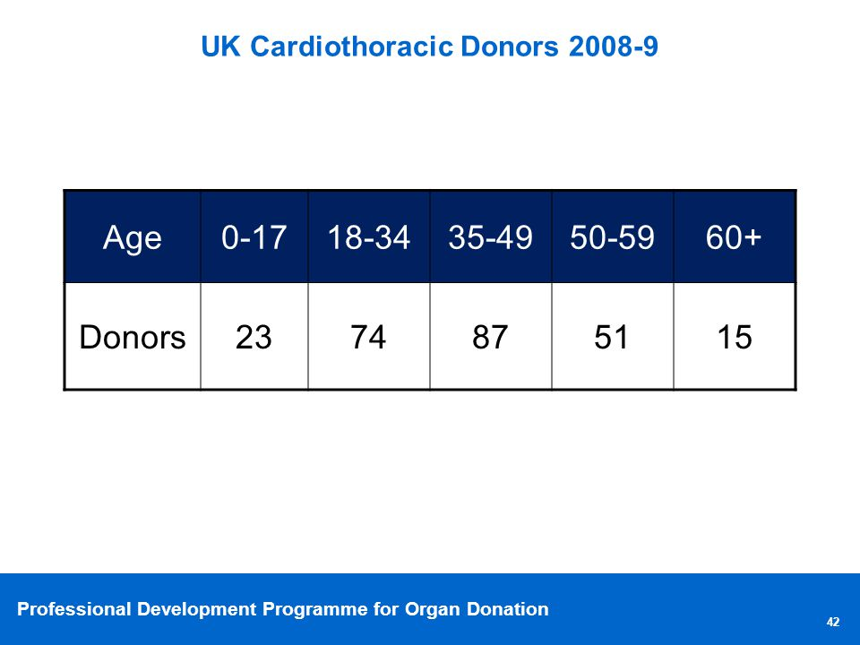 UK Cardiothoracic Donors 2008-9