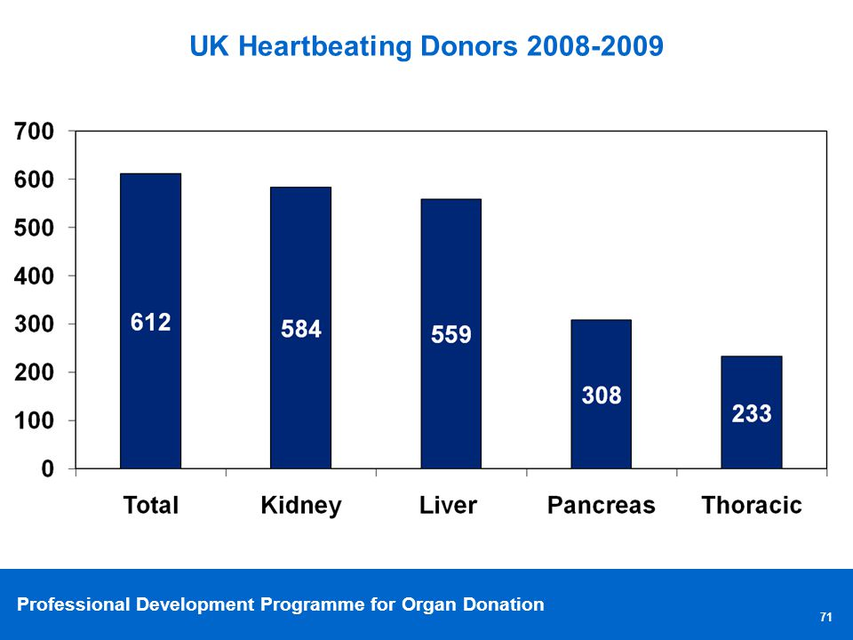 UK Heartbeating Donors 2008-2009