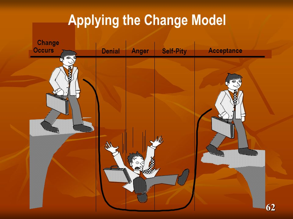 Applying the Change Model Applying the Change Model