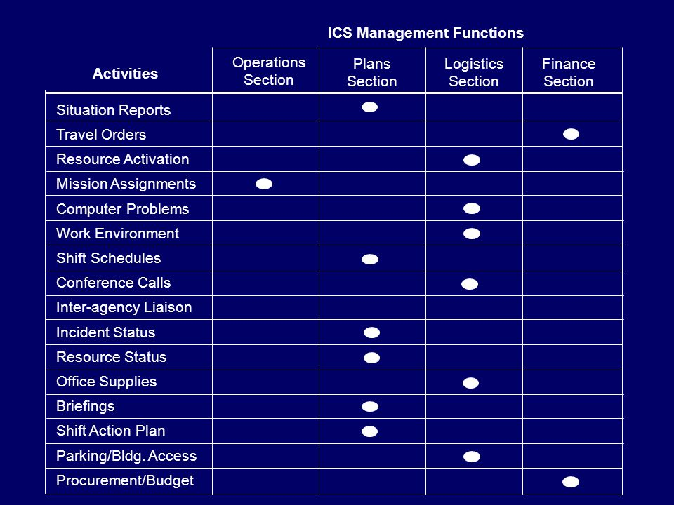 ICS Management Functions