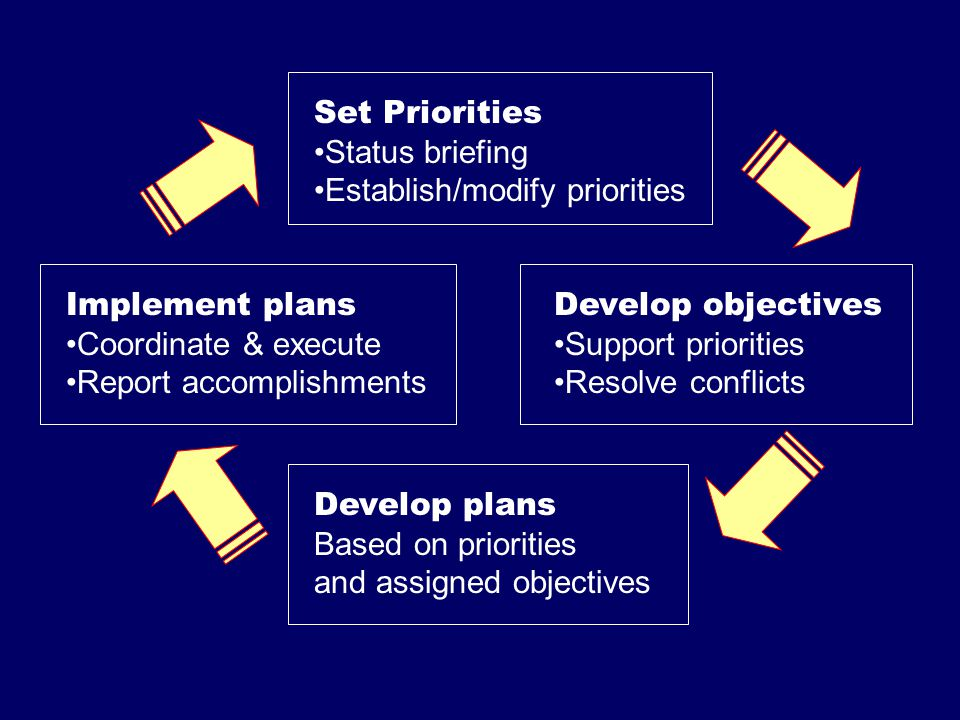 Set Priorities Status briefing. Establish/modify priorities. Implement plans. Coordinate & execute.