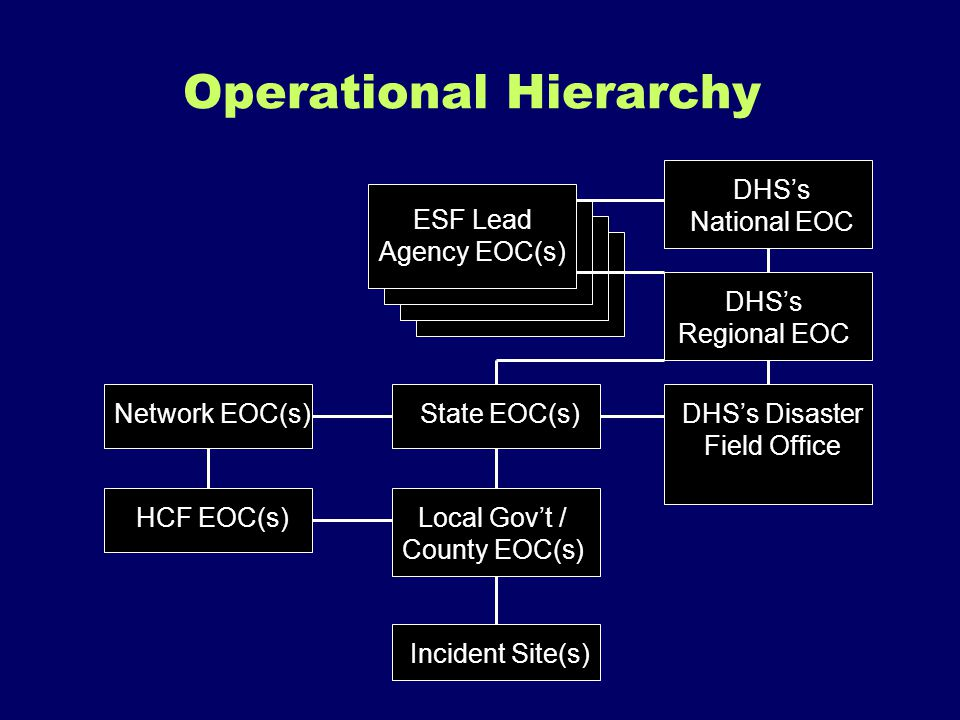 Operational Hierarchy