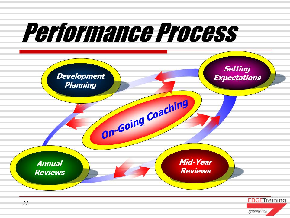 Performance Process On-Going Coaching Setting Expectations Development