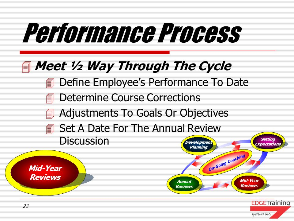 Performance Process Meet ½ Way Through The Cycle