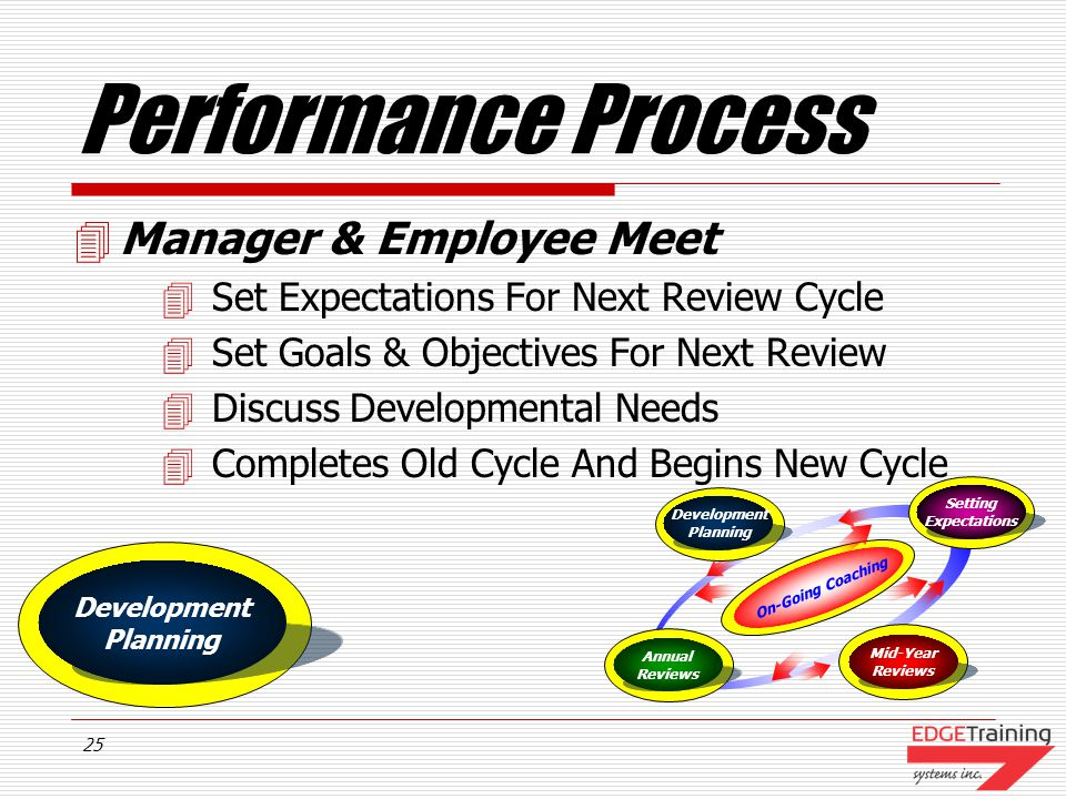Performance Process Manager & Employee Meet