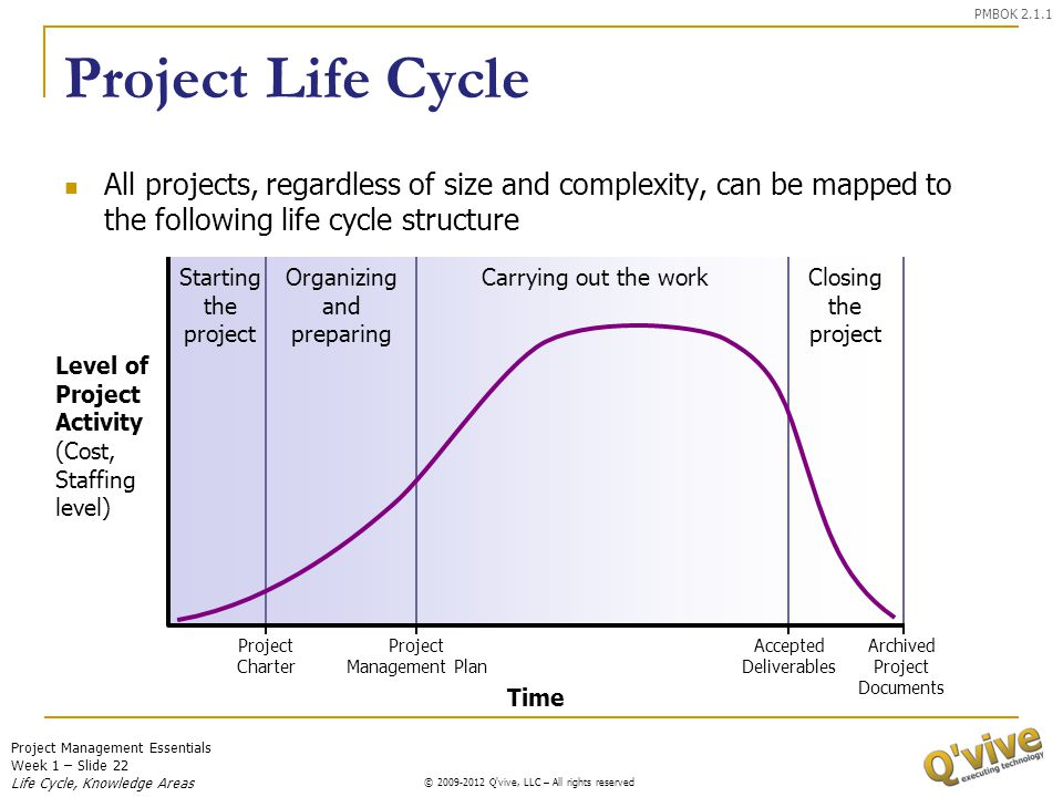 PMBOK 2.1.1 Project Life Cycle. All projects, regardless of size and complexity, can be mapped to the following life cycle structure.