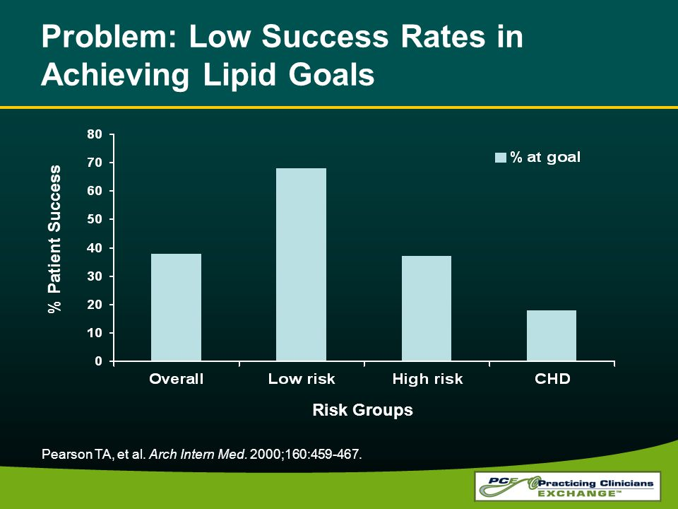 Problem: Low Success Rates in Achieving Lipid Goals