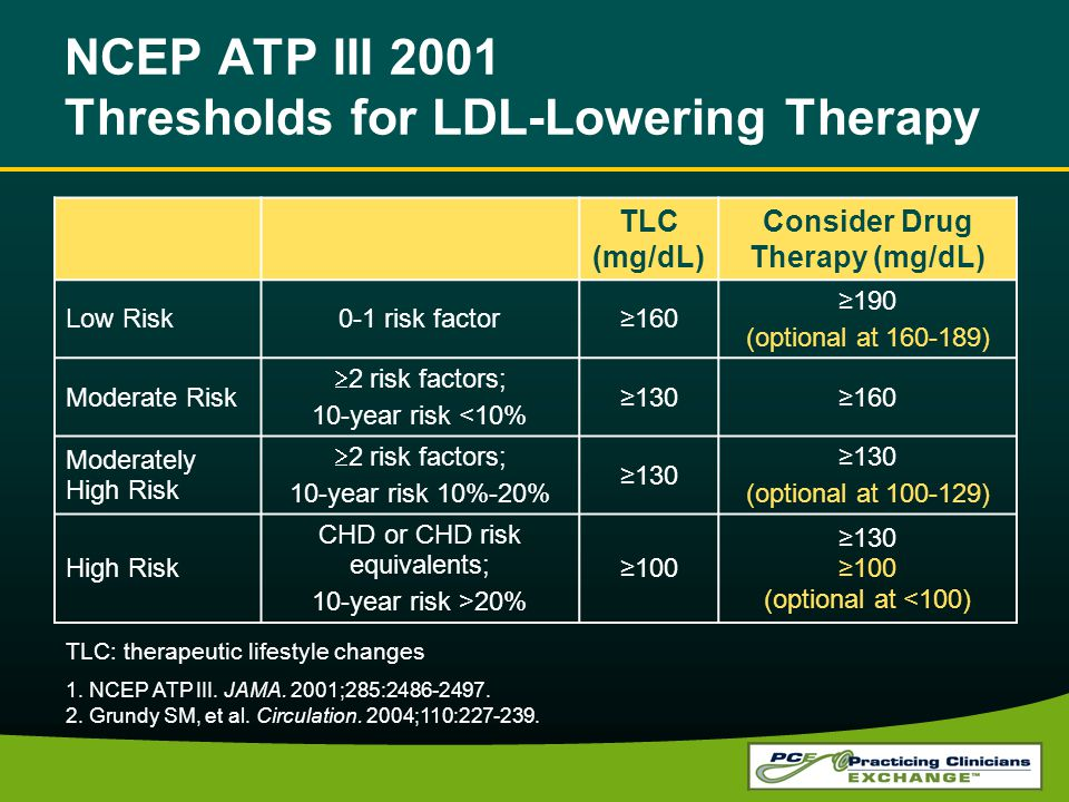NCEP ATP III 2001 Thresholds for LDL-Lowering Therapy