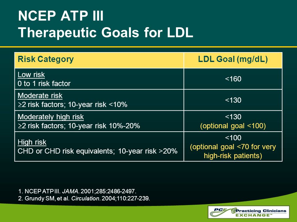 NCEP ATP III Therapeutic Goals for LDL
