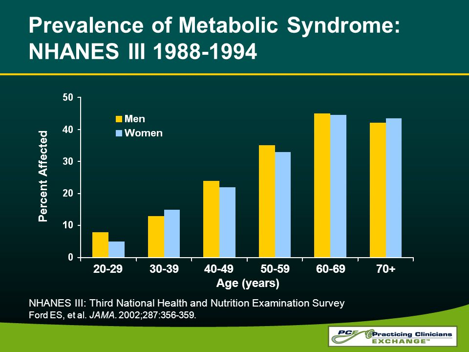 Prevalence of Metabolic Syndrome: NHANES III 1988-1994