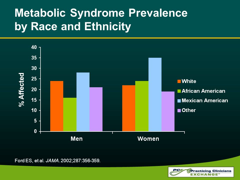 Metabolic Syndrome Prevalence by Race and Ethnicity