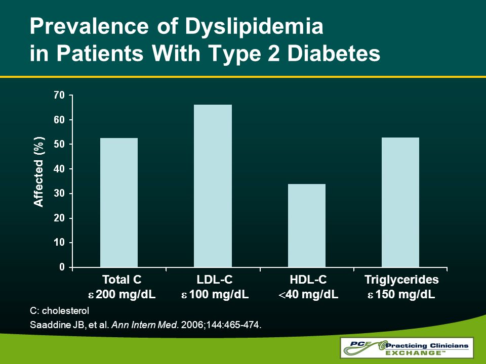 Prevalence of Dyslipidemia in Patients With Type 2 Diabetes