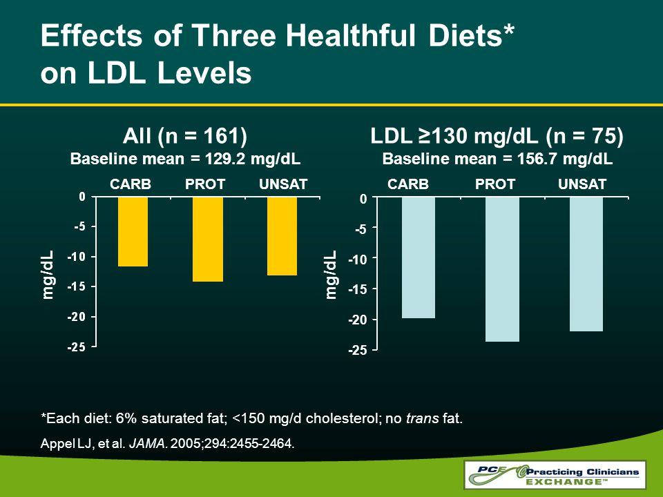 Effects of Three Healthful Diets* on LDL Levels