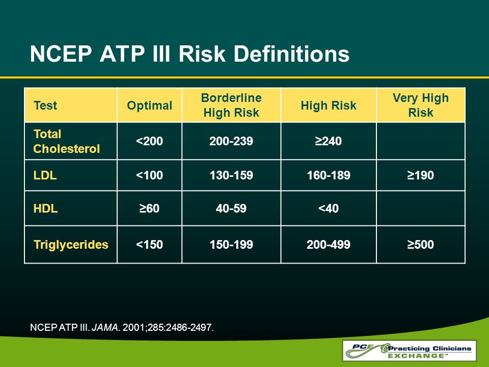 NCEP ATP III Risk Definitions