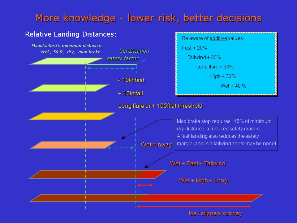 More knowledge - lower risk, better decisions