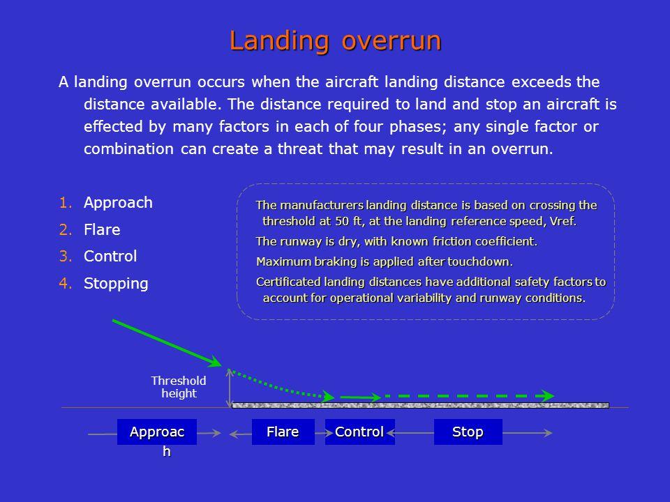 Landing overrun